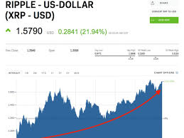 Cryptocurrency Charts Exchanges Real Time Data What Are The