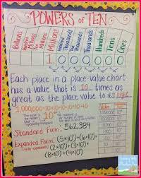 Teaching Exponents Fourth Grade Math Fifth Grade Math