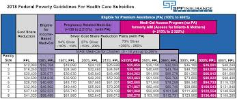 2018 income qualification for subsidized health insurance coverage