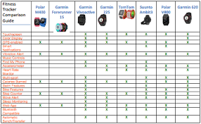 Garmin Comparison Chart 2017 Garmin Fitness Band Comparison Chart Fitness And Workout