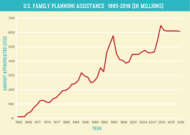 Pai Family Planning Chart In Millions Pai