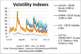 Cboe Equity Vix On Amazon Vxazn