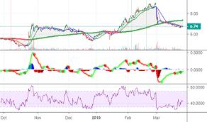 Zixi Stock Chart Zixi Stock Price And Chart Nasdaq Zixi Tradingview