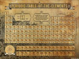 patterntology: Periodic Table