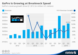 Chart Gopro Is Growing At Breakneck Speed Statista