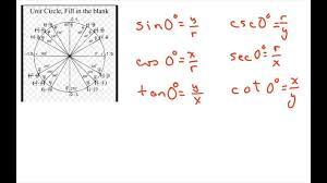 Six Trigonometric Functions Chart Find Six Trigonometric Functions For 0 90 180 270 360 Degrees Quadrantals