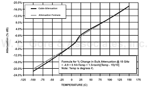 Technical Information Changes In Insertion Loss And Phase