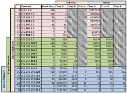 Photo Subnet Chart