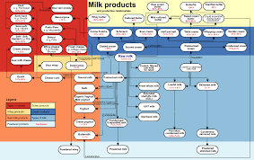 Fat Snf Rate Chart Fat Content Of Milk Wikipedia