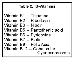 Vitamin Classification Chart Cattle Today When Feeding Vitamins A Little Can Go A Long Way