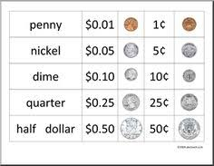 Us Coin Values Chart Coin Value Chart Us December 2019