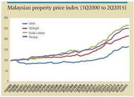 Malaysia House Price Chart Property Prices In Iskandar Malaysia Hold Steady In A Mixed