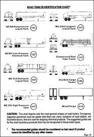 Road Trailer Identification Chart Road Trailer Identification Chart