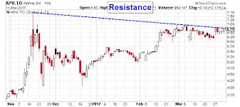 Aphqf Stock Price Chart
