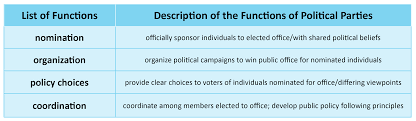 Political Party Chart Political Parties What Are They And How Do They Function