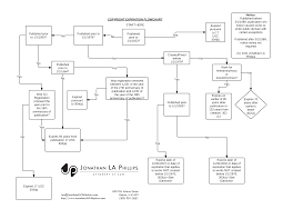 Copyright Expiration Flow Chart Writers Blogging And