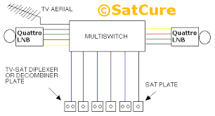 installing a multiswitch for multiple satellite points on a 9 x input multiswitch system using two lnbs and optional view aerial the switch usually defaults to the sky lnb when no 22khz diseqc control