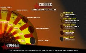Coffee Roasting Chart Showing Flavor Profile And Roast Temps
