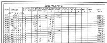 Rebar Area Chart What Are Cut And Bend Rebars What Is Their Importance In