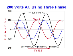 what you might want to know about electricity before you talk to 208 Volt 3 Phase Wiring graph showing that difference of two phases is 208 volts 208 volt 3 phase wiring color