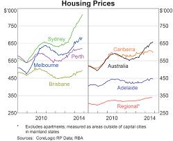 Sydneys 2014 House Price Surge Rba Chart Pack