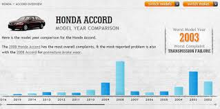 Reliability Guide Whats The Most Reliable Year Of Honda