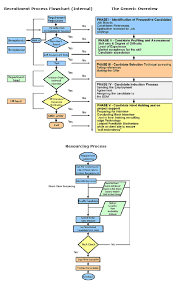 Recruiting Process Outsourcing Flow Chart