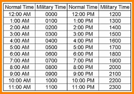 Military Chart Military Time Chart Youve Learned Military Moment