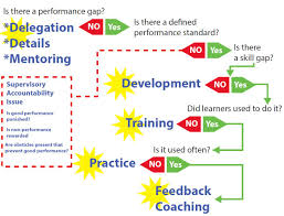 How To Improve Performance A Flow Chart For Development And