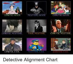 Evil Chart Awrl Goodnectrail Neutral Good Chaotic Good Neutral Evil