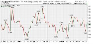 Vix Vxv Ratio Chart Proshares Trust Ultra Vix Short Term Futures Etf Uvxy
