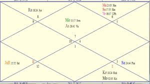 Jyotish Birth Chart In Hindi Astrology Divorced Birth Chart