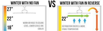 benefits of using a fan in winter