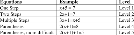 equations in the linear equation tutor