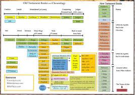 Old Testament Books Timeline