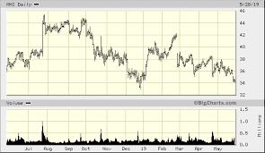 Hni Corp Hni Quick Chart Nyse Hni Hni Corp Stock