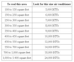 5000 Btu Heater Room Size Gurukulschool Info