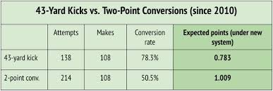 2 Point Conversion Chart New Nfl Extra Point Rule Would Bump 2 Point Conversions