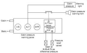 Aircraft Cabin Pressure Differential Chart Aircraft Electronics Electrical Systems Cabin Systems