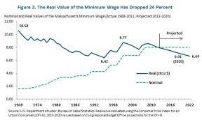 should massachusetts raise the minimum wage here s what the real value minimum wage