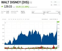 Epic Games Stock Market Chart Disney Soars To Record High After Laying Out The Details Of