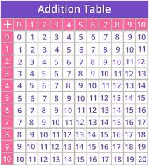 Times Tables Games For 3rd Grade Kids Online Splash Math