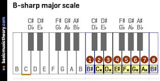 Piano Sharp Notes Chart Basicmusictheory Com B Sharp Major Scale