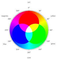 Rgb Color Mixing Chart Rgb Color Mixing Tikz Example