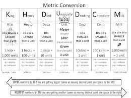 Accurate Metric Conversion Chart Fahrenheit Celsius
