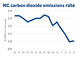 the market forces behind north carolina s falling emissions john initially developing economies necessarily produce greater pollution than the pre existing state of nature when societal wealth life expectancies