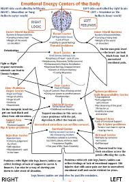 Pin By Kristen Paradis On Well Being Holistic Healing