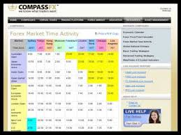 Forex Market Time Activity Chart