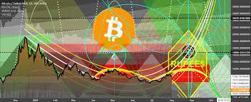 Aug 1th Bitcoin Chart Art Mcdonalds Yellow Rupee
