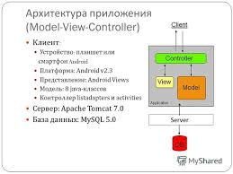 Презентация на тему Рогов Павел ПИ Назаренко Дмитрий  8 Архитектура приложения